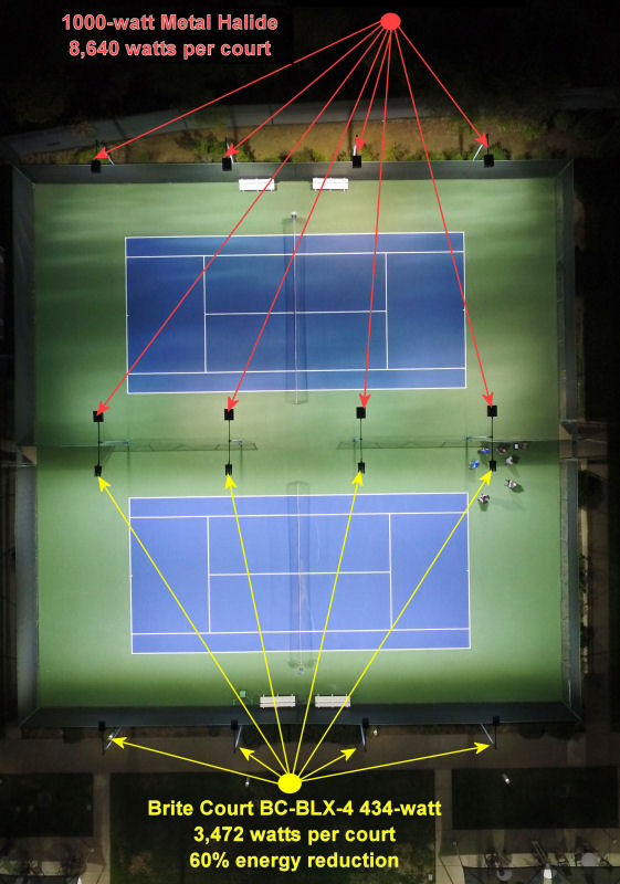 Brite court tennis lighting led tennis lighting for indoor for Racquetball court construction cost